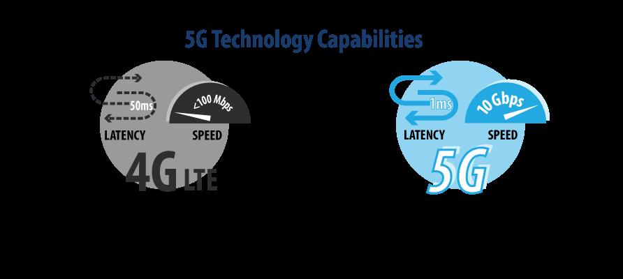 5G Technológia képességei